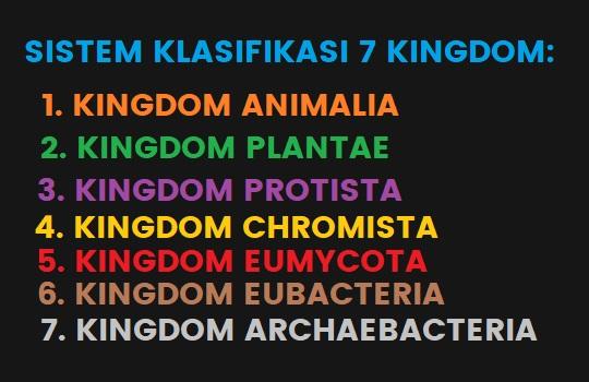 Perkembangan Sistem Klasifikasi Kingdom Penamaan Ilmiah Makhluk Hidup