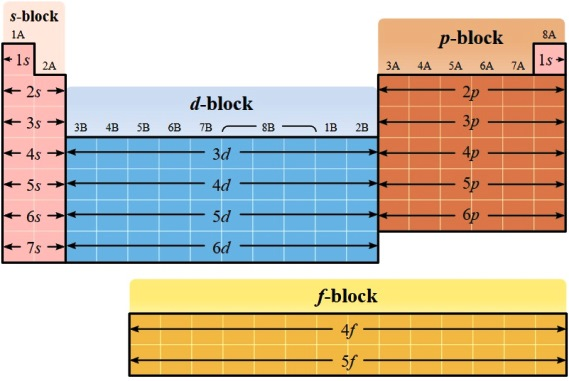 Hubungan Konfigurasi Elektron dengan Sistem Periodik Unsur