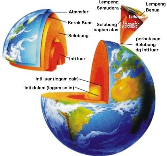 Pengertian Struktur Lapisan Bumi Lengkap dengan Gambarnya
