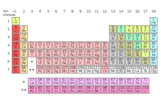 Pengertian Tabel Periodik Unsur Kimia Simbol Metode Pengelompokan