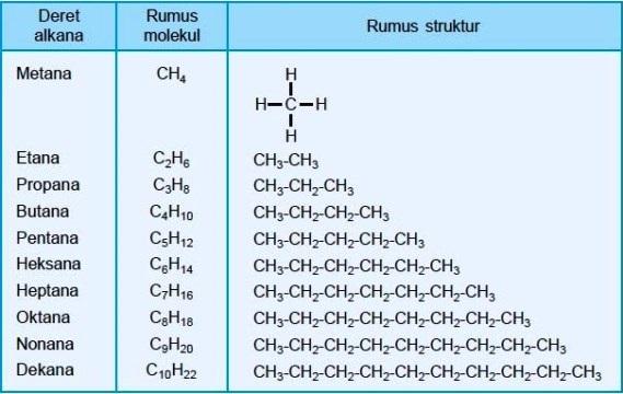 Tabel Deret Homolog Alkana Rumus Molekul Struktur Nama Kimia
