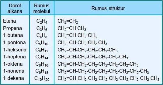 Tabel Deret Homolog Alkena Rumus Molekul Struktur Nama Kimia