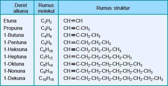 Tabel Deret Homolog Alkuna Rumus Molekul Struktur Nama Kimia