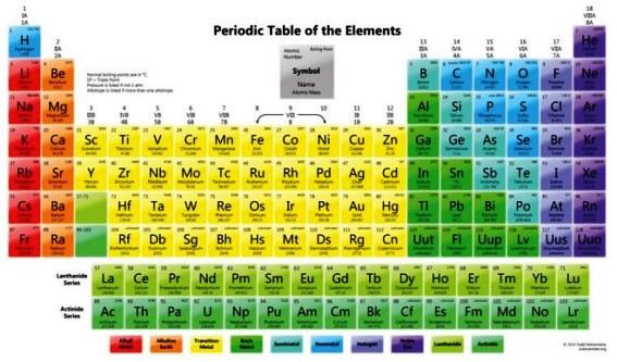 Tabel Periodik Nomor Atom Simbol Nama Unsur Kimia