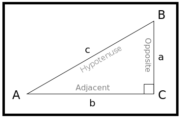 Hubungan Fungsi Trigonometri